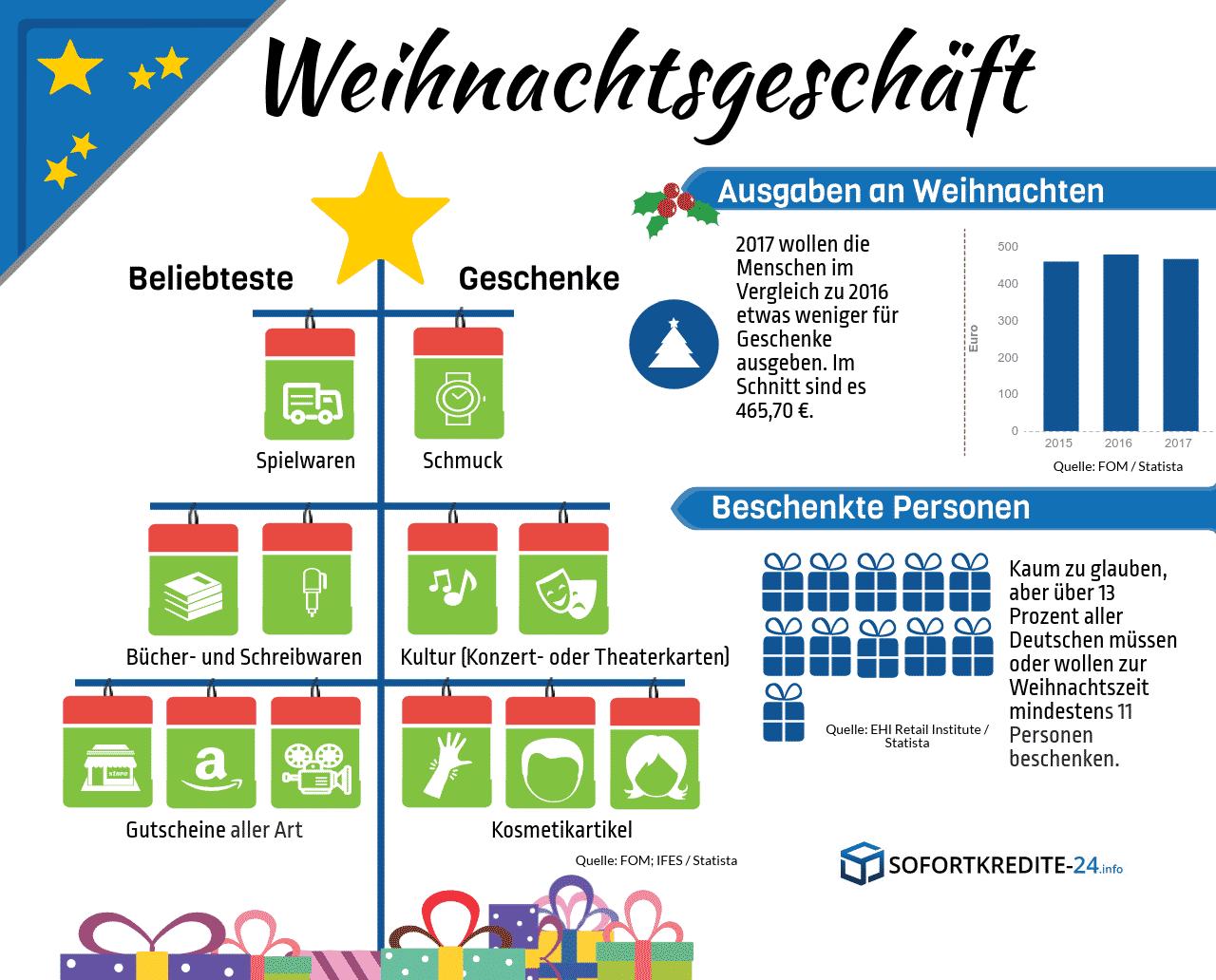 Ausgaben an Weihnachten – So viel geben die Deutschen für Geschenke ...