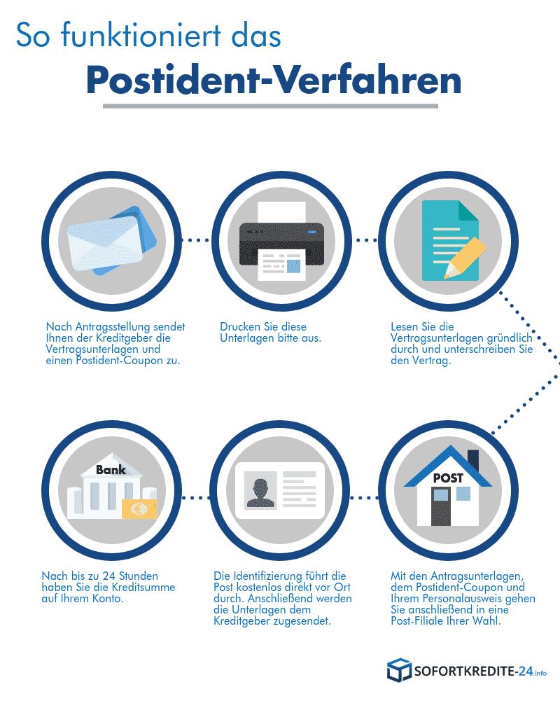 Erklärung des Postident Verfahren